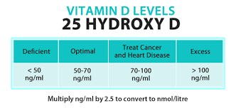 Vitamin D3 – Your Best Option for COVID-19